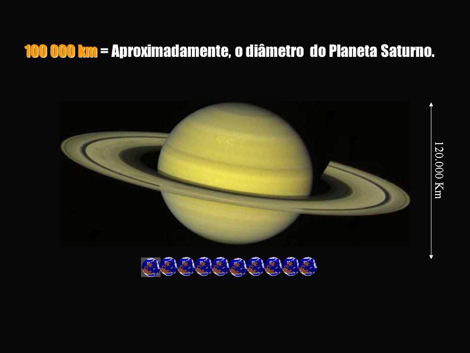 100 000 km = Aproximadamente, o diâmetro do Planeta Saturno.
