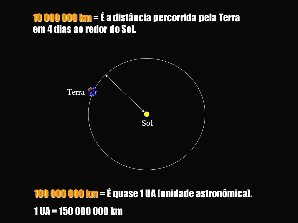 100 000 000 km = É quase 1 UA (unidade astronômica).