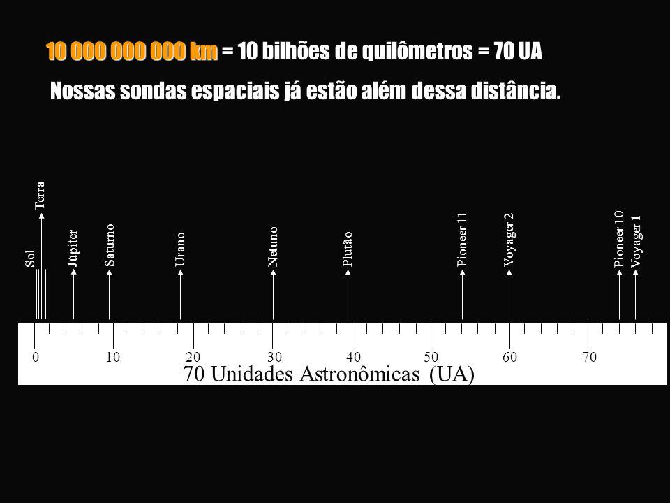 10 000 000 000 km = 10 bilhões de quilômetros = 70 UA