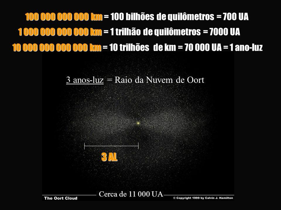 3 AL 100 000 000 000 km = 100 bilhões de quilômetros = 700 UA