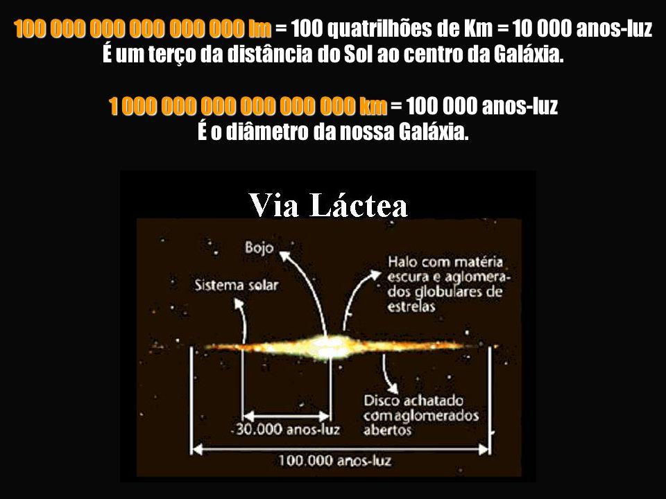 100 000 000 000 000 000 lm = 100 quatrilhões de Km = 10 000 anos-luz É um terço da distância do Sol ao centro da Galáxia.