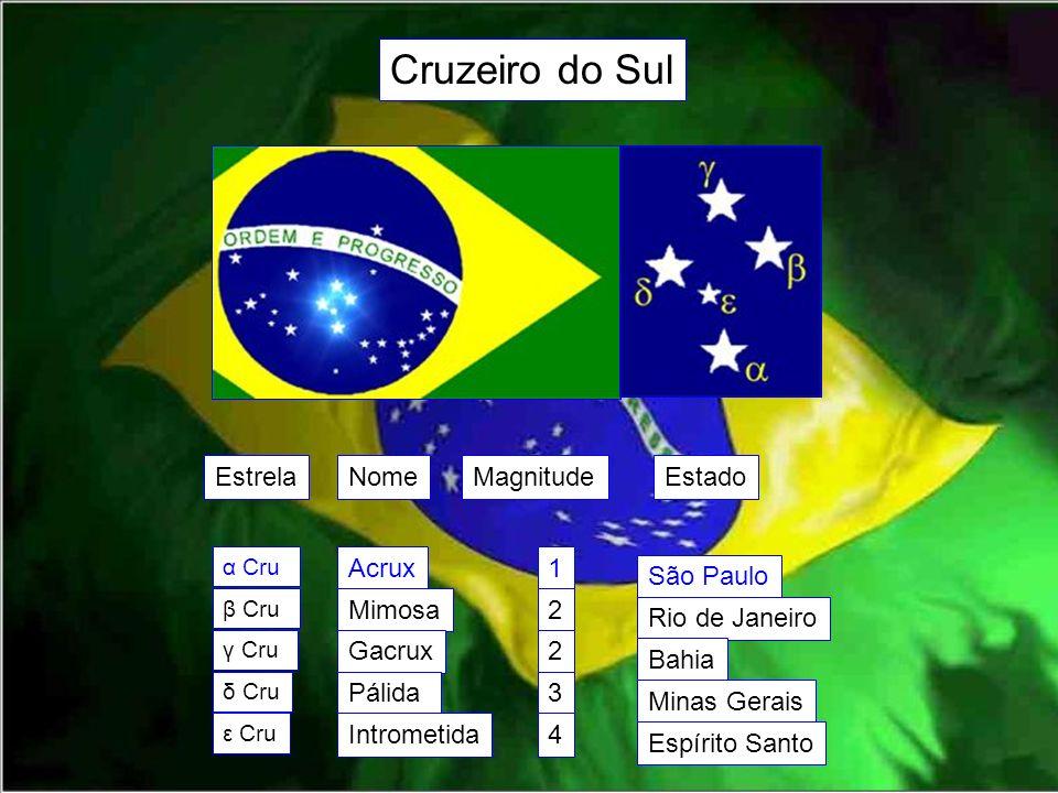 Cruzeiro do Sul Estrela Nome Magnitude Estado Acrux 1 São Paulo Mimosa