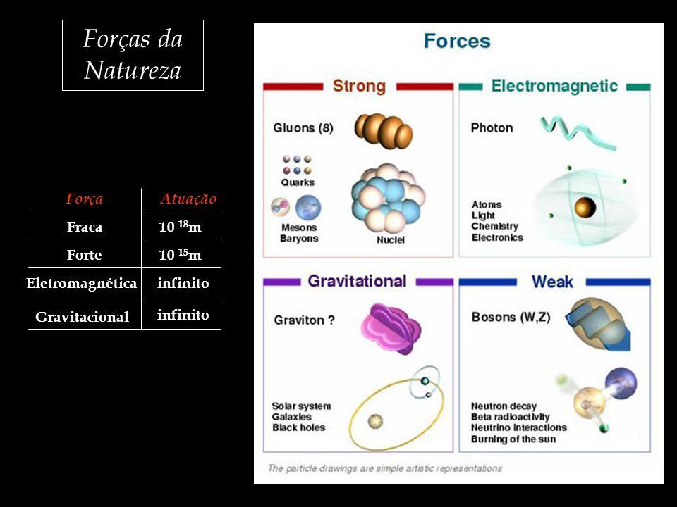 Forças da Natureza Força Atuação Fraca 10-18m Forte 10-15m