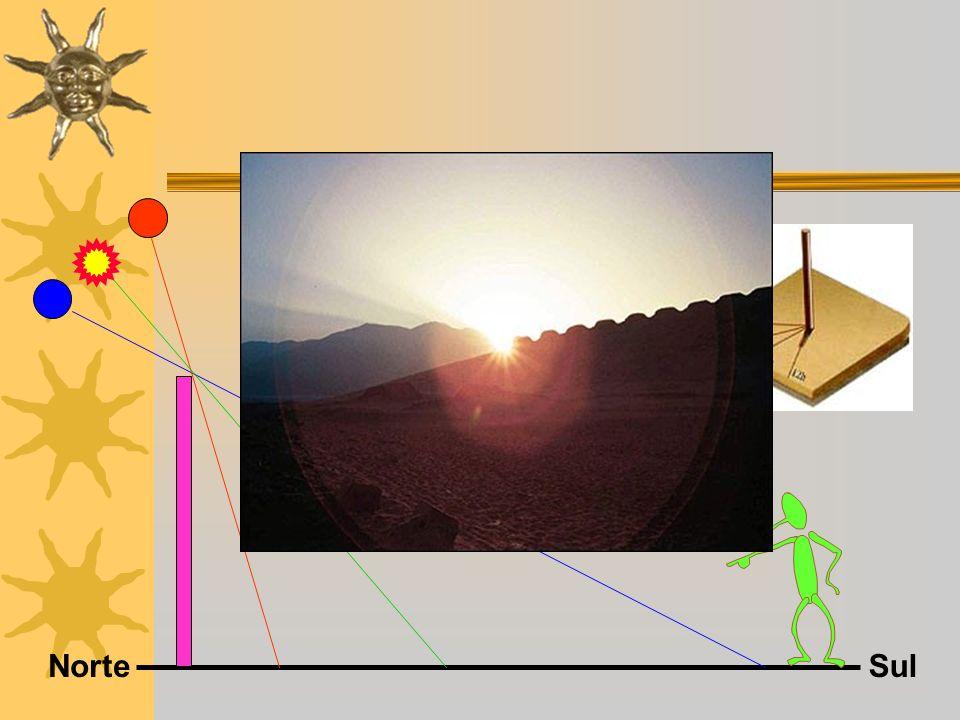 Exemplo de gnomôn e de sua sombra comforme a época do ano