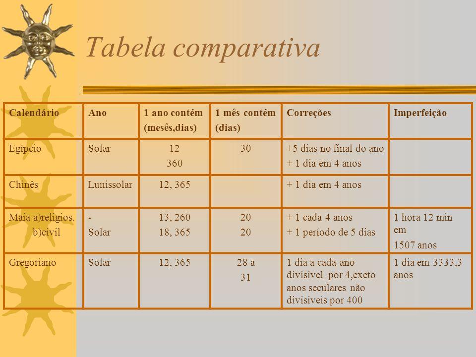 Tabela comparativa Calendário Ano 1 ano contém (mesês,dias)