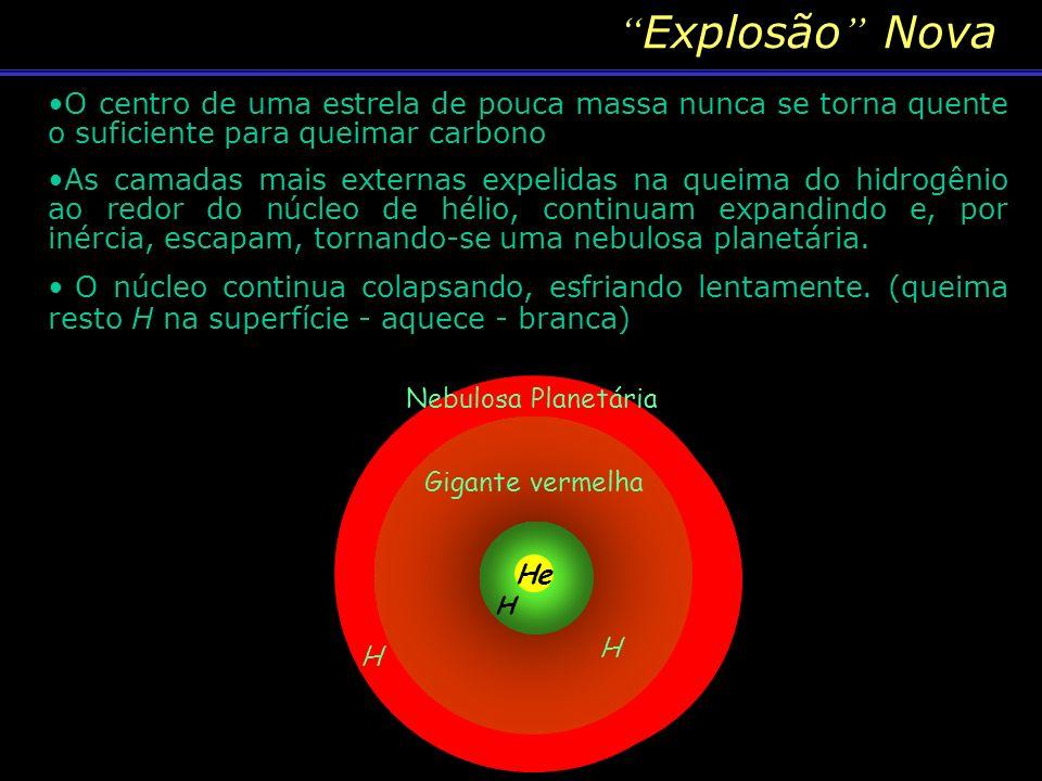 Explosão NovaO centro de uma estrela de pouca massa nunca se torna quente o suficiente para queimar carbono.