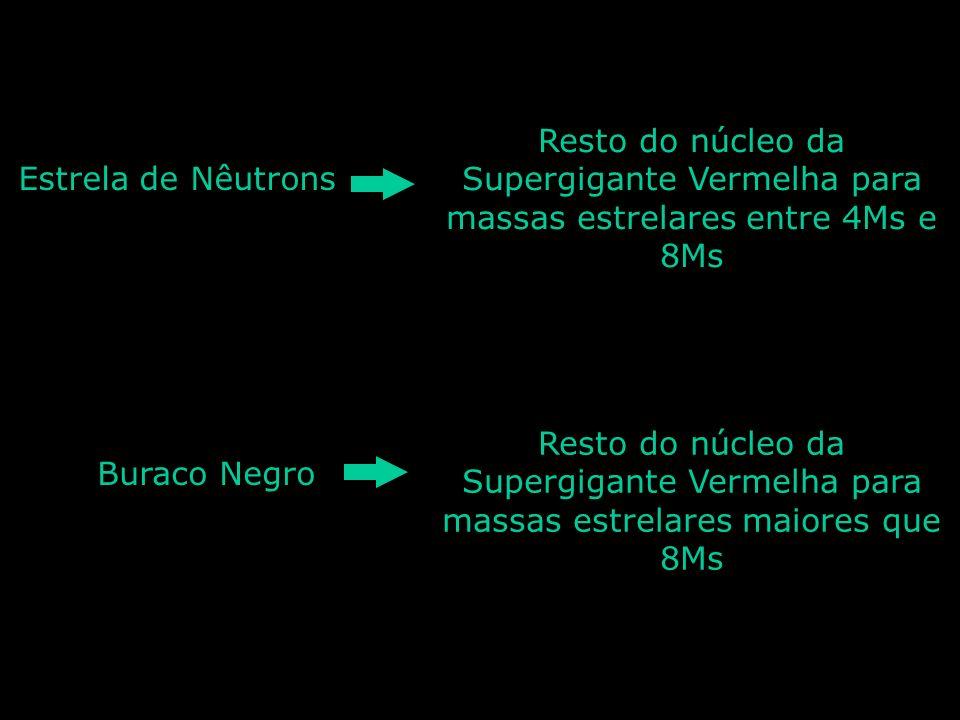 Estrela de NêutronsResto do núcleo da Supergigante Vermelha para massas estrelares entre 4Ms e 8Ms.