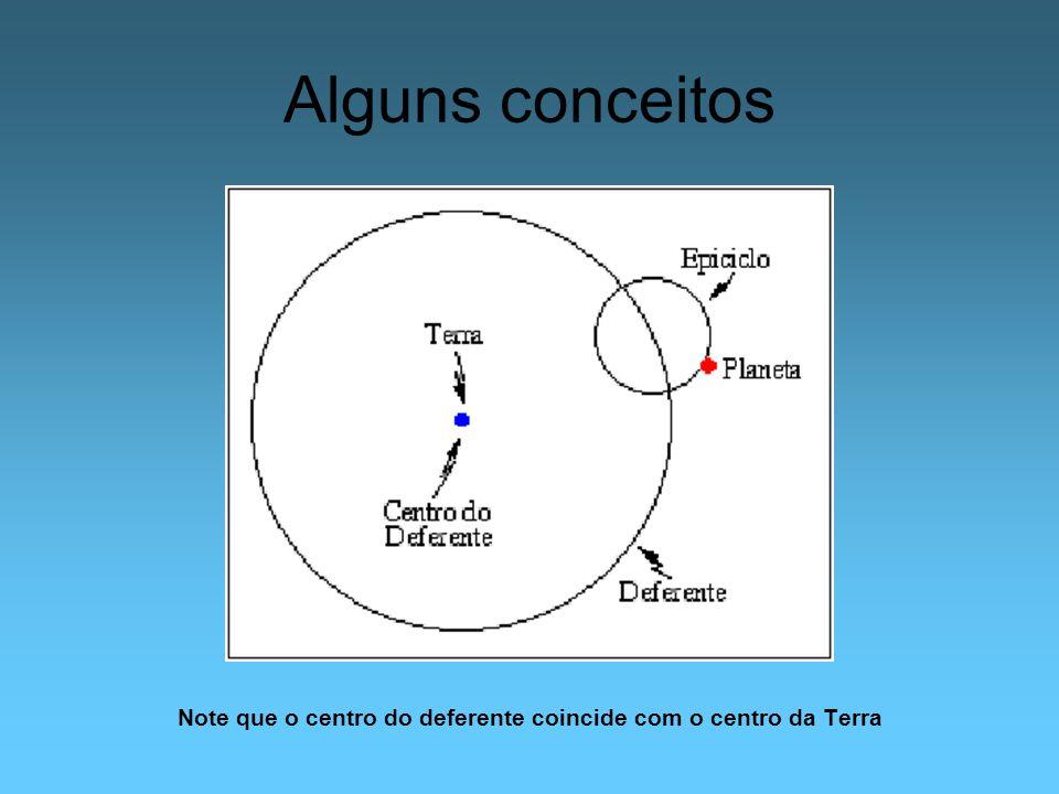 Note que o centro do deferente coincide com o centro da Terra