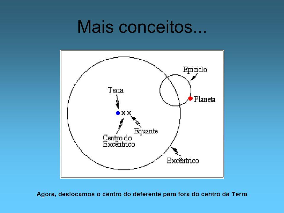Agora, deslocamos o centro do deferente para fora do centro da Terra