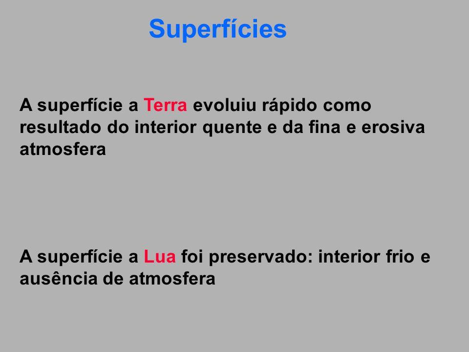 Superfícies A superfície a Terra evoluiu rápido como resultado do interior quente e da fina e erosiva atmosfera.