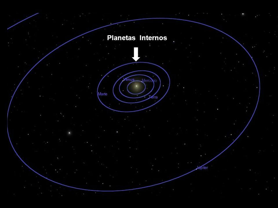 Planetas Internos Sessão astronomia
