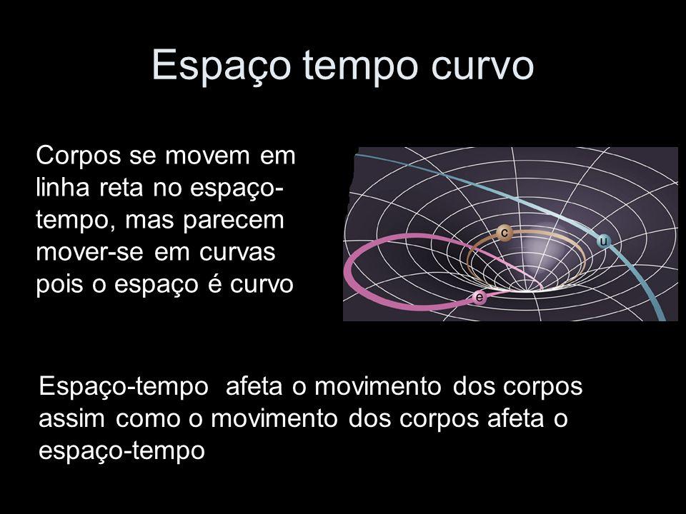 Espaço tempo curvo Corpos se movem em linha reta no espaço-tempo, mas parecem mover-se em curvas pois o espaço é curvo.