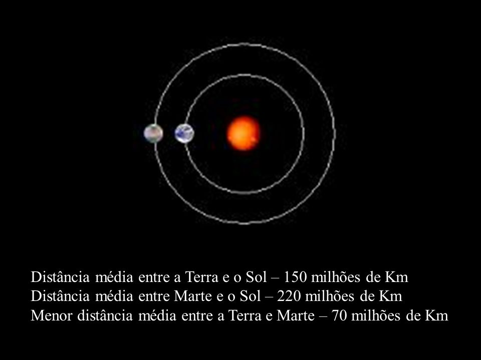 Distância média entre a Terra e o Sol – 150 milhões de Km