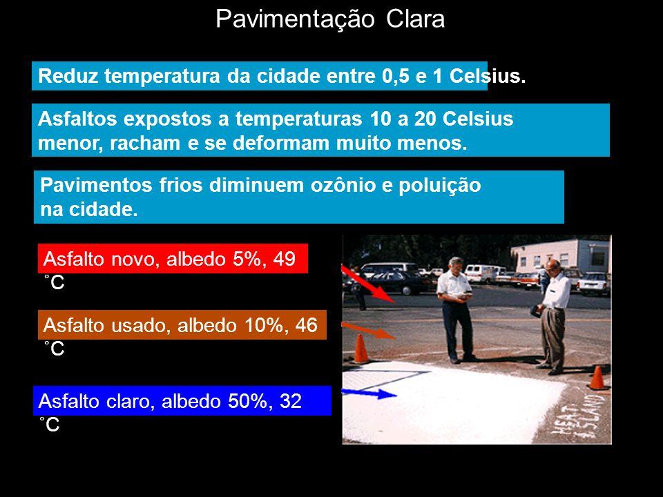 Pavimentação Clara Reduz temperatura da cidade entre 0,5 e 1 Celsius.