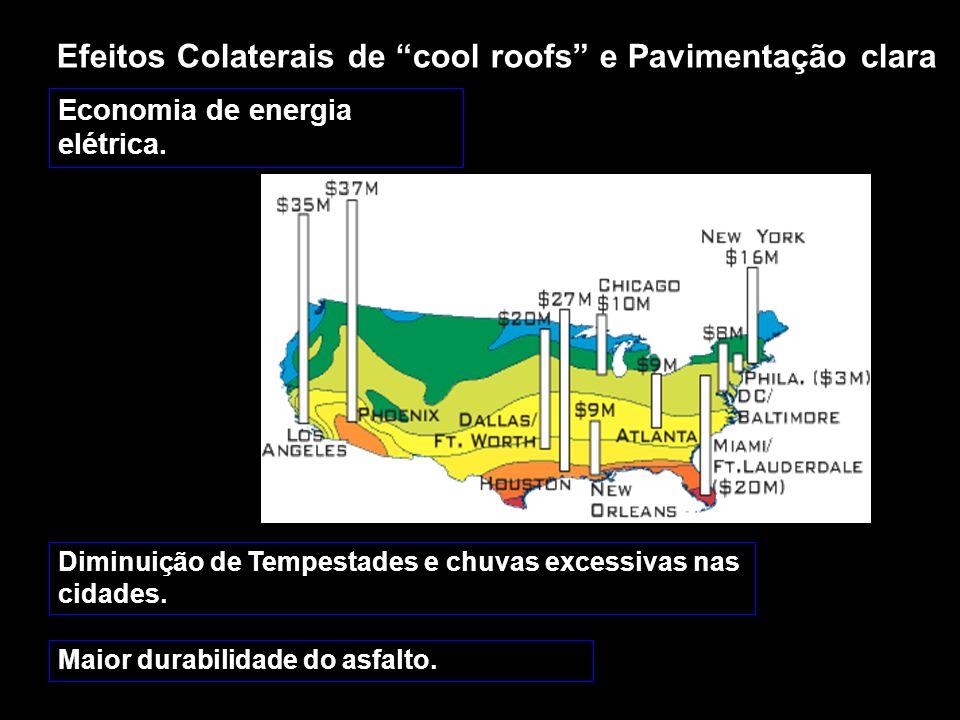 Efeitos Colaterais de cool roofs e Pavimentação clara