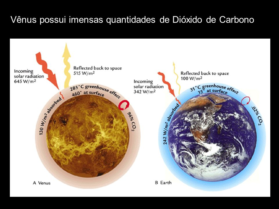 Vênus possui imensas quantidades de Dióxido de Carbono