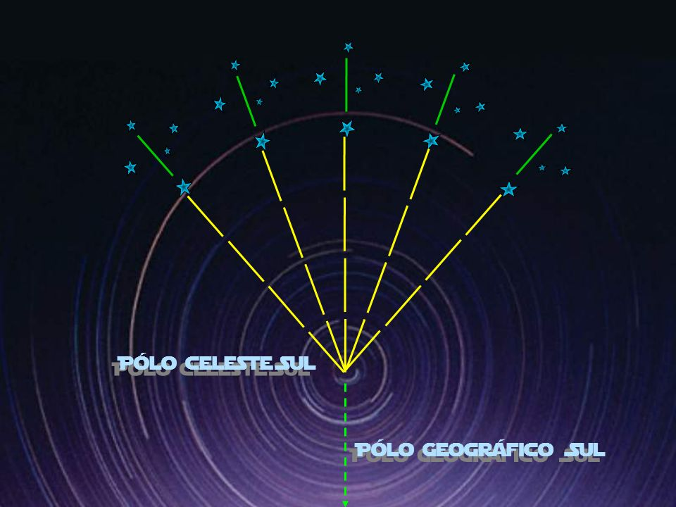 Pólo celeste Sul Pólo Geográfico Sul