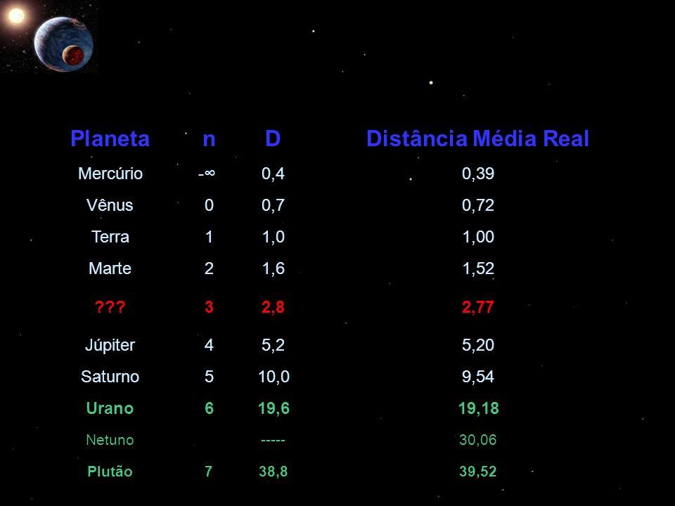 Planeta n D Distância Média Real
