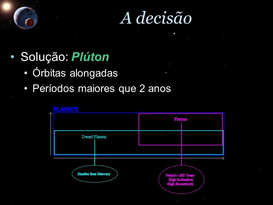 A decisão Solução: Plúton Órbitas alongadas