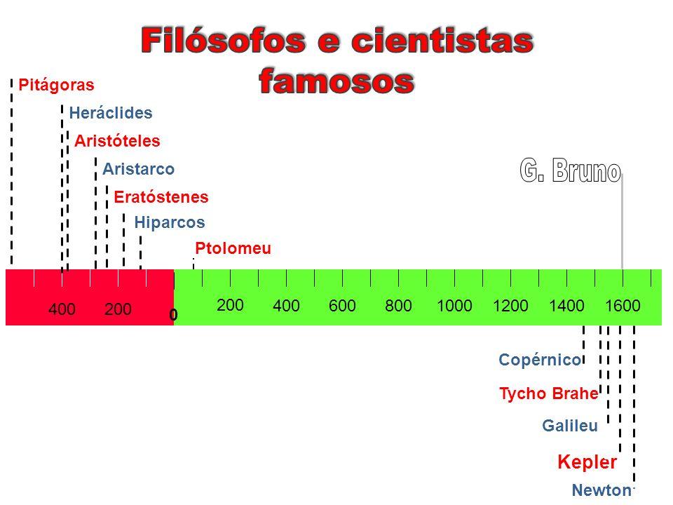 Filósofos e cientistas famosos