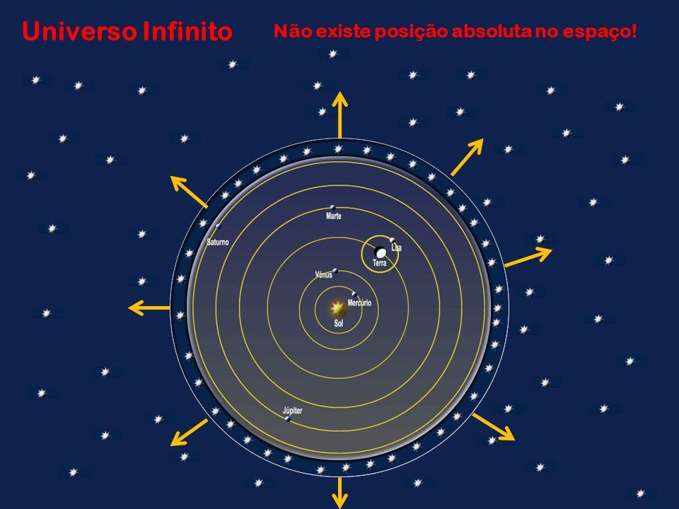 Não existe posição absoluta no espaço!