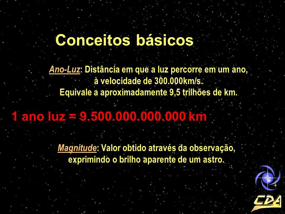 Conceitos básicos 1 ano luz = 9.500.000.000.000 km
