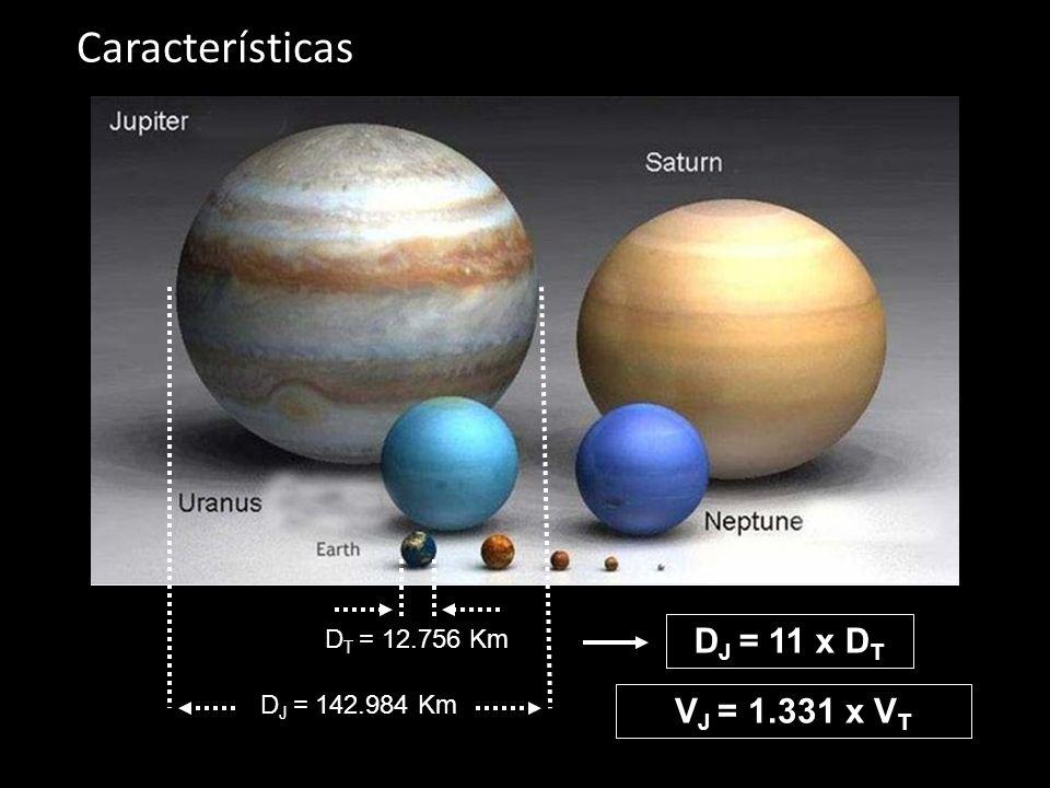 Características DJ = 11 x DT VJ = 1.331 x VT DT = 12.756 Km
