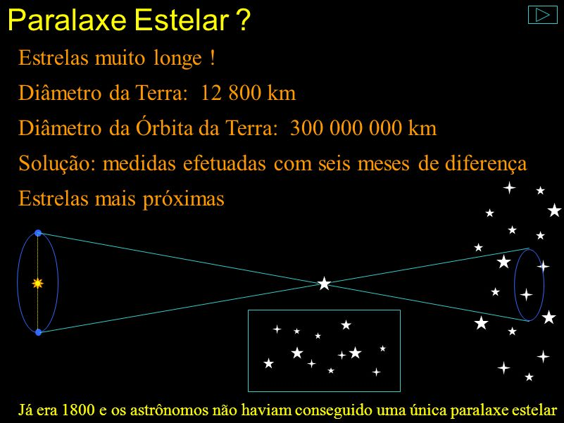 Paralaxe Estelar Estrelas muito longe ! Diâmetro da Terra: 12 800 km