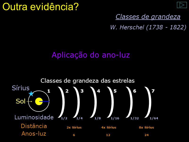 Outra evidência Aplicação do ano-luz Classes de grandeza