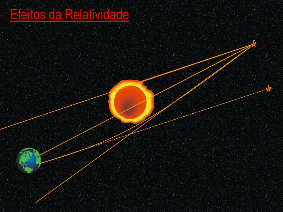 Efeitos da Relatividade