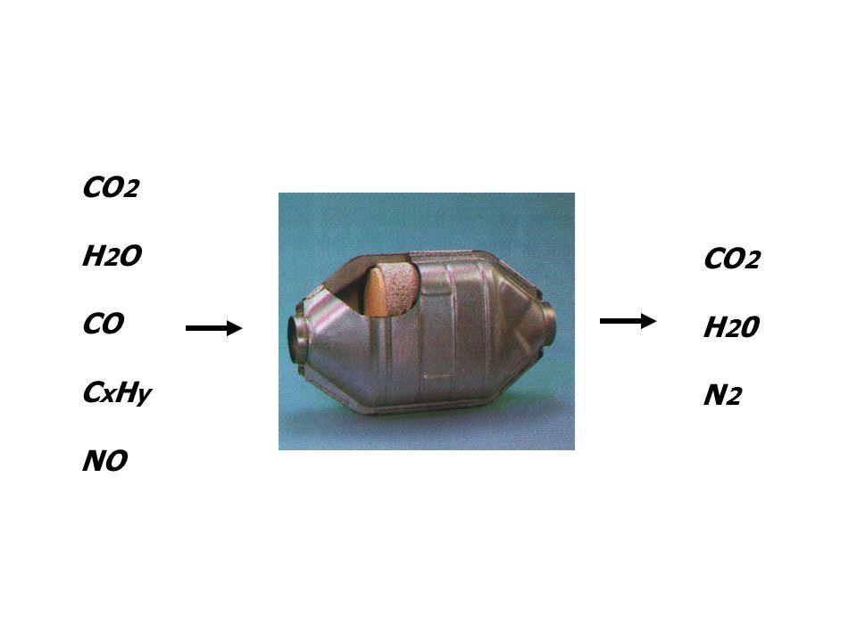 CO2 H2O CO CxHy NO CO2 H20 N2