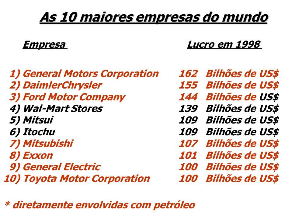 As 10 maiores empresas do mundo
