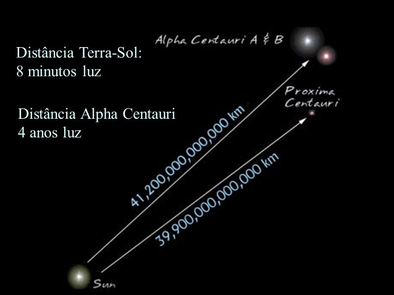Distância Alpha Centauri 4 anos luz