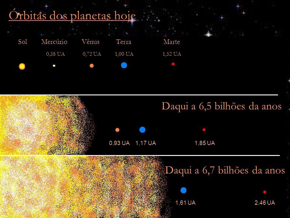 Órbitas dos planetas hoje