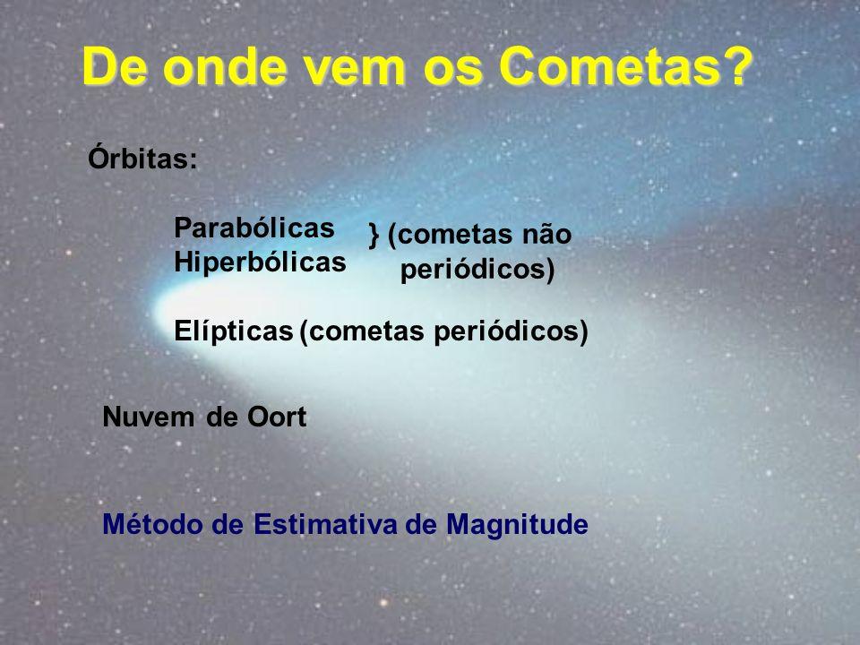De onde vem os Cometas Órbitas: Parabólicas Hiperbólicas