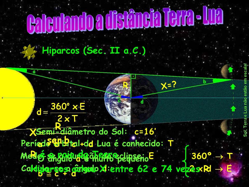 Sol, Terra e Lua não estão em escala!