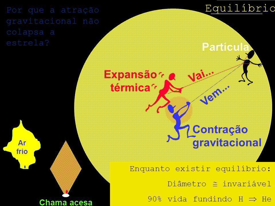 Equilíbrio Partícula Vai... Expansão térmica Vem... Contração