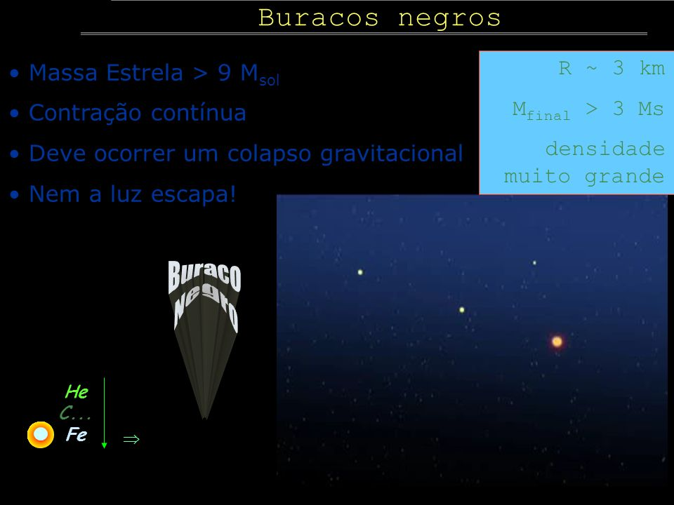 Buraco Negro Buracos negros R ~ 3 km Massa Estrela > 9 Msol