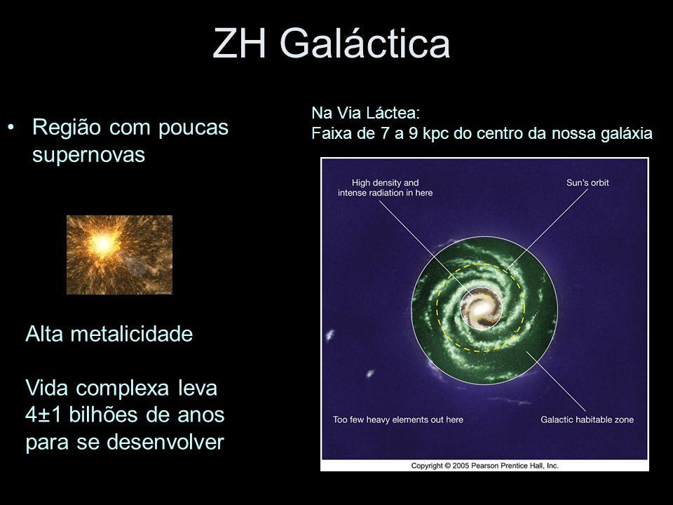 ZH Galáctica Região com poucas supernovas Alta metalicidade