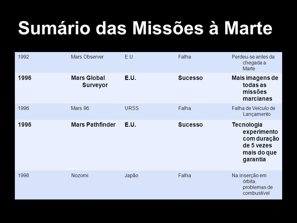 Sumário das Missões à Marte