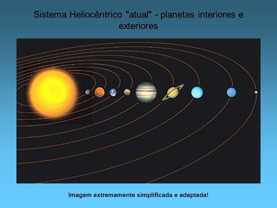 Sistema Heliocêntrico atual - planetas interiores e exteriores