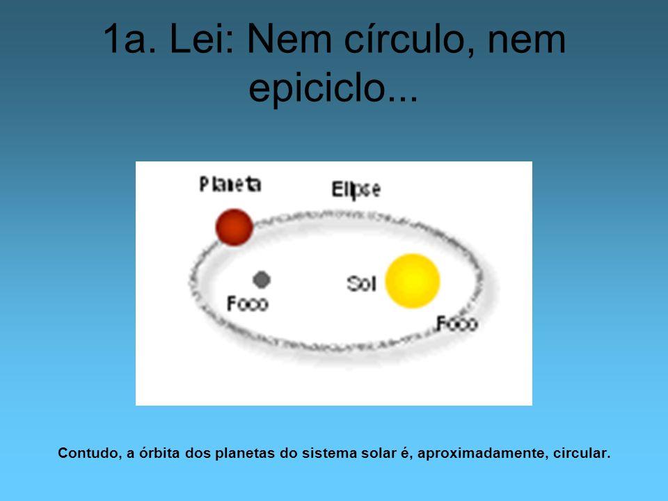 1a. Lei: Nem círculo, nem epiciclo...