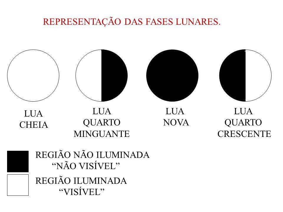 REPRESENTAÇÃO DAS FASES LUNARES.