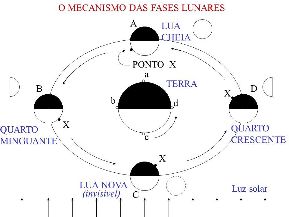 O MECANISMO DAS FASES LUNARES