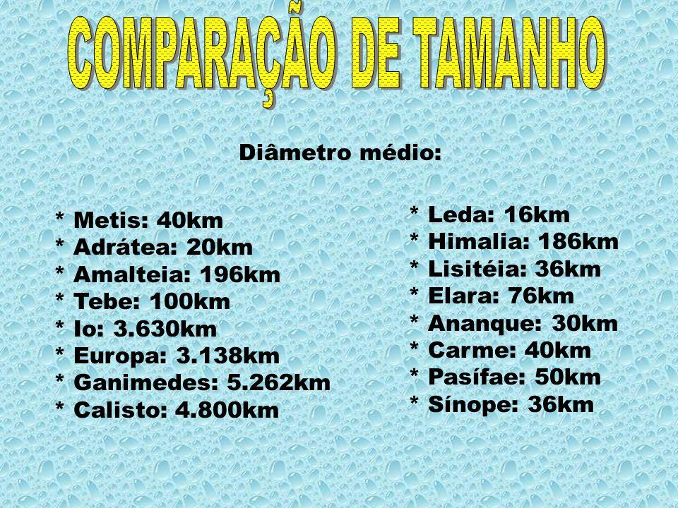 COMPARAÇÃO DE TAMANHO Diâmetro médio: * Leda: 16km * Metis: 40km