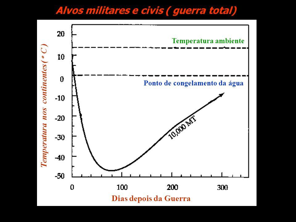 Alvos militares e civis ( guerra total)