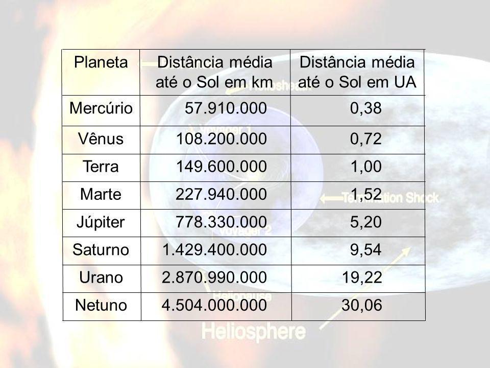 Distância média até o Sol em UA Distância média até o Sol em km