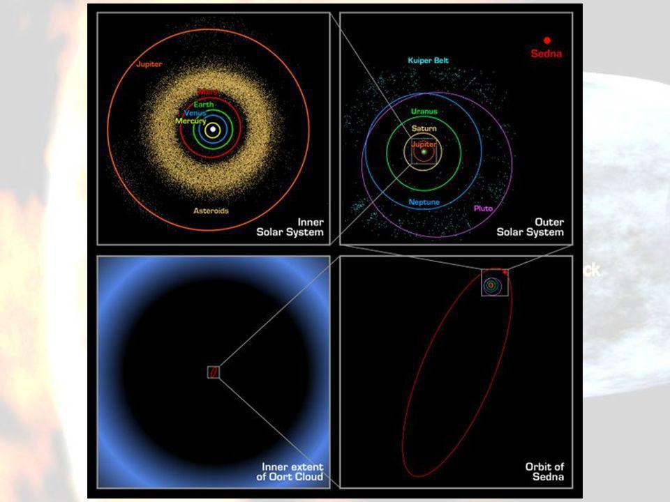 Imagem comparativa das distâncias entre as órbita dos planetas, Cinturão de Kuiper, Disco Disperso e Nuvem de Oort.