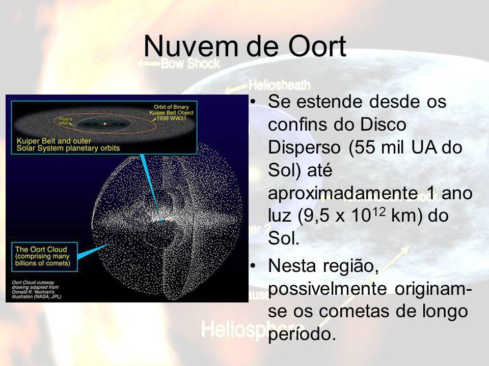 Nuvem de OortSe estende desde os confins do Disco Disperso (55 mil UA do Sol) até aproximadamente 1 ano luz (9,5 x 1012 km) do Sol.