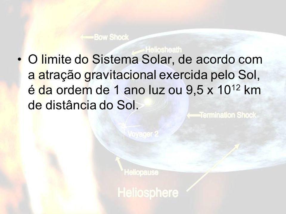 O limite do Sistema Solar, de acordo com a atração gravitacional exercida pelo Sol, é da ordem de 1 ano luz ou 9,5 x 1012 km de distância do Sol.